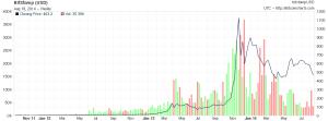 Fonte: bitcoincharts.com